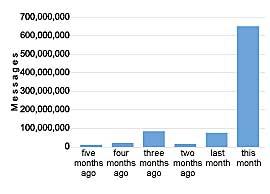 Virus graph